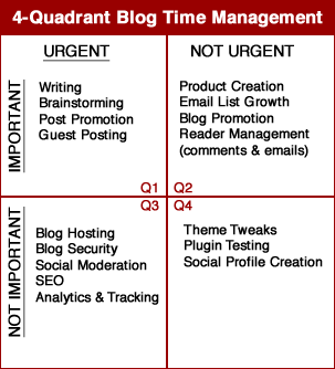 4-Quadrant_Blog_Time_Management